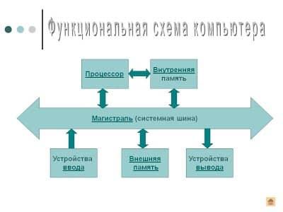 Функциональная схема работы комплектующих